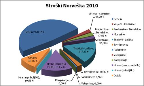 Stroški potovanja Norveška 2010