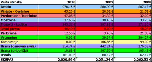 Stroški potovanja Norveška 2010 - tabela